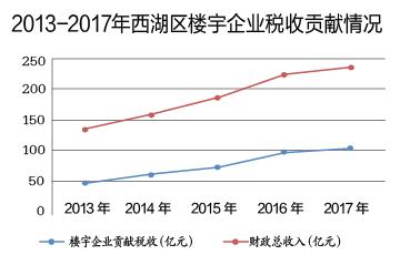 """2017年西湖区楼宇税收突破""""百亿元""""大关"""