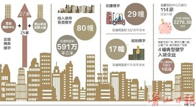 萧山楼宇经济持续发力 区级商务楼宇升至27家