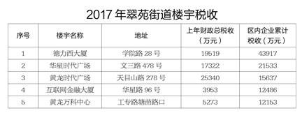2017年杭州翠苑街道楼宇总税收17.55亿元