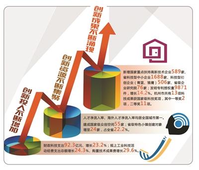 """杭州创业创新这""""一池春水"""" 正迸发无穷活力"""