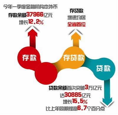 """""""金融引擎""""再发力 引领杭州实体经济发展创新局"""