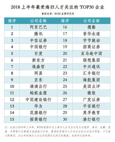 《中国海归人才就业选择报告》发布 杭州海归人才吸引力增幅领跑全国