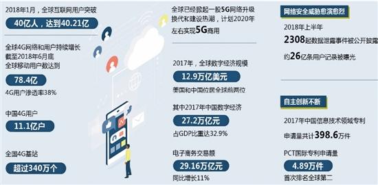 《世界互联网发展报告2018》和《中国互联网发展报告2018》发布