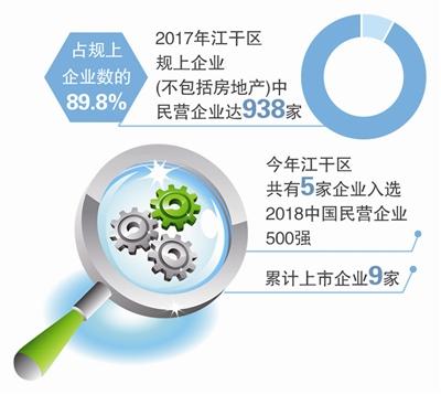 """杭州江干区全力打造""""民营经济发展环境第一区"""""""