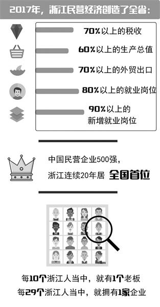 浙江31项举措支持民营经济高质量发展