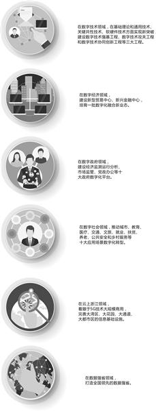 """""""深化数字浙江建设""""定下三年发展目标 2022年数字经济总量超4万亿元"""
