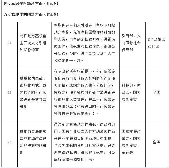 国务院办公厅关于推广第二批支持创新相关改革举措的通知