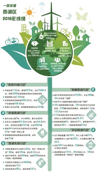 """杭州西湖区以""""六高""""推进""""三全""""首善之区建设实现新跨越"""