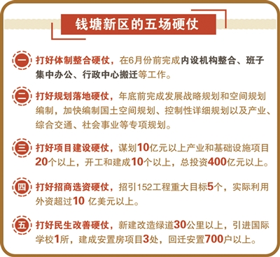 """杭州钱塘新区绘就""""三步走""""宏伟蓝图"""
