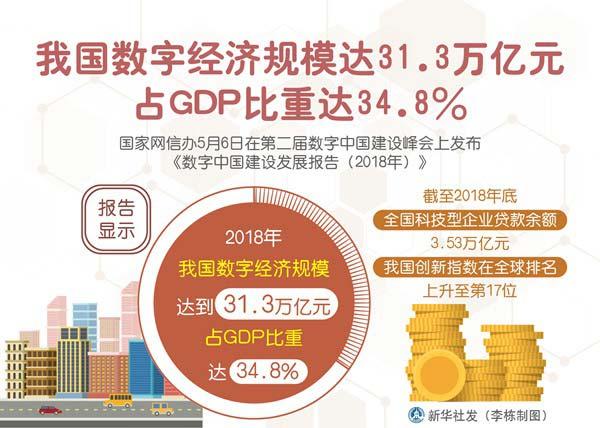 我国数字经济规模达31.3万亿元 占GDP比重达34.8%