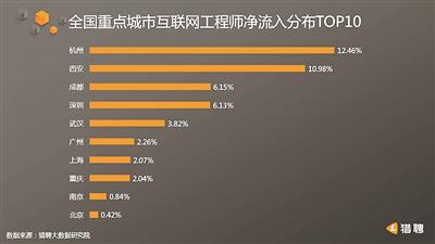 杭州互联网工程师人才净流入率全国第一