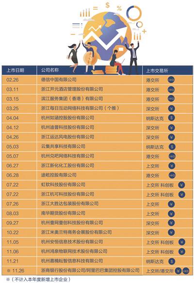今年杭州新增上市企业20家 最新版杭州市重点拟上市企业名单出炉