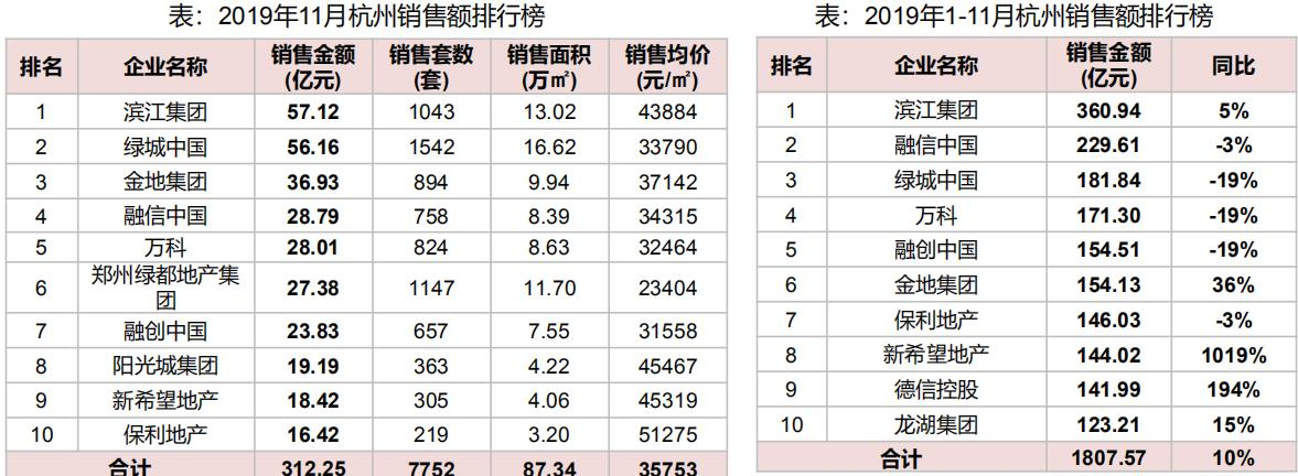 11月杭州写字楼销售价格环比增长7.77%