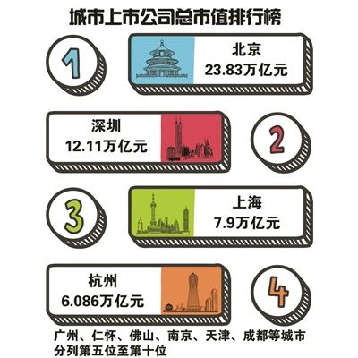 超6万亿元大关!杭州上市公司总市值创历史新高