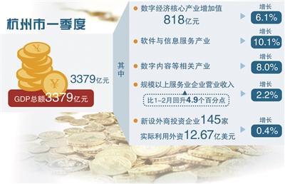 杭州数字经济积极向好 重点产业逆势发力