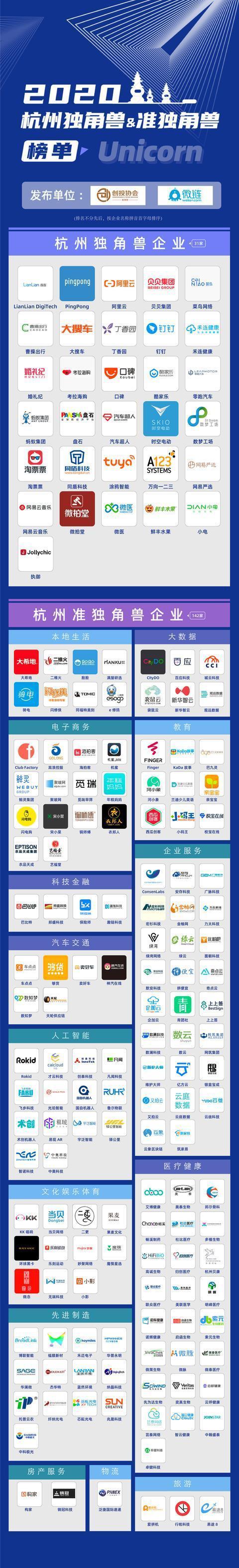 2020杭州独角兽&准独角兽企业榜单发布