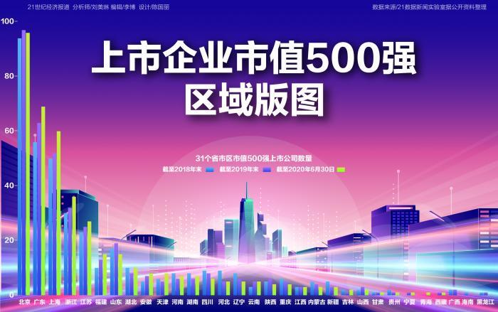 上市企业市值500强区域版图