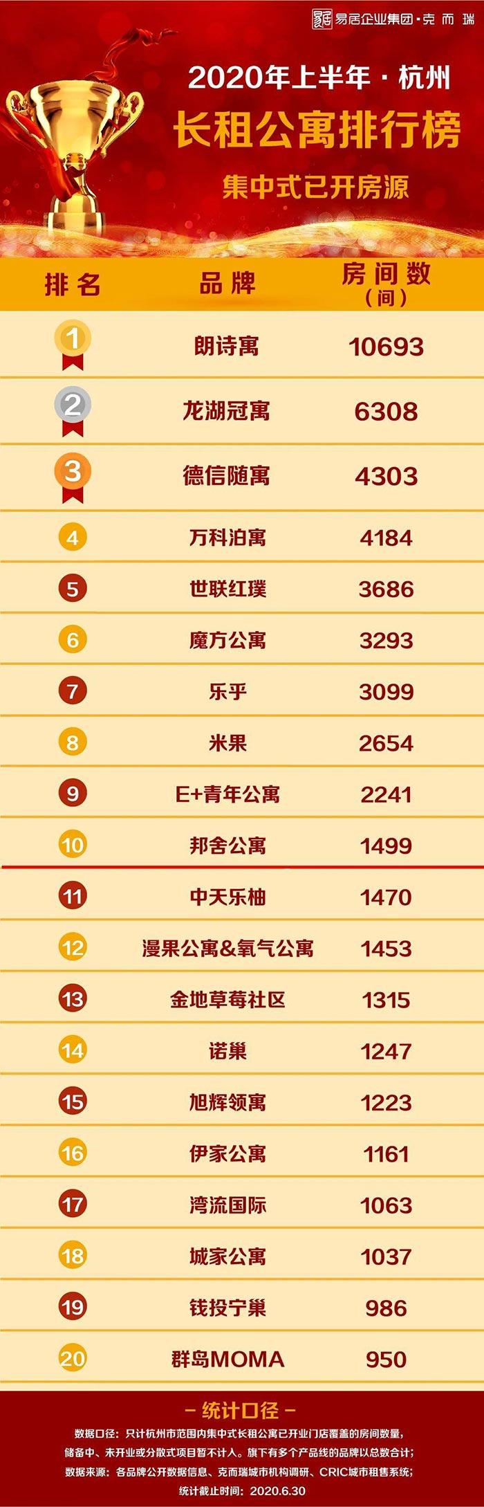 杭州上半年长租公寓排行榜出炉:市场量价齐跌