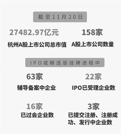 最新版《杭州市重点拟上市企业名单》正式发布