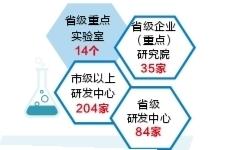 杭州西湖区科技进步创新指数全省第三