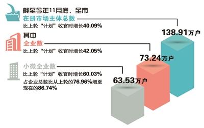 杭州三年新增小微企业27.41万家
