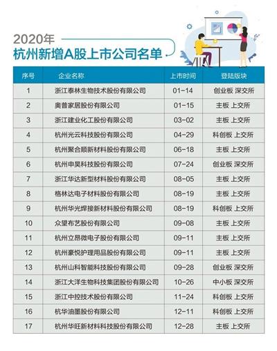 杭州新增上市公司数再登历史高峰