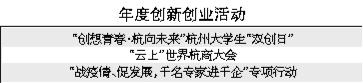 杭州创业行业十大年度现象新鲜出炉