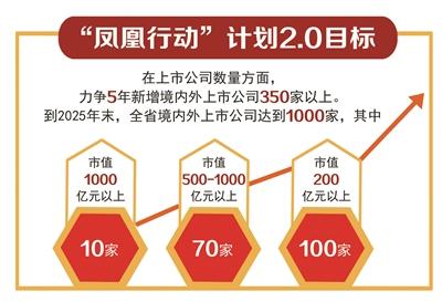 """浙江""""凤凰行动""""计划2.0来了!力争5年新增上市公司350家"""