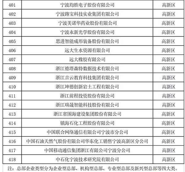 关于认定宁波市首批总部企业名单的公告
